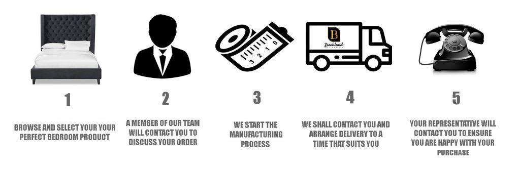 Sales and delivery process icons